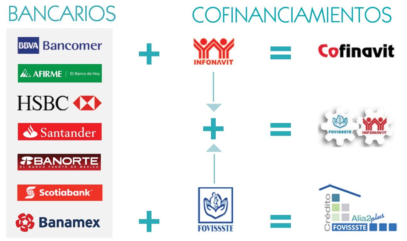 Cr dito hipotecario birdhouse inmobiliaria for Creditos hipotecarios bancor